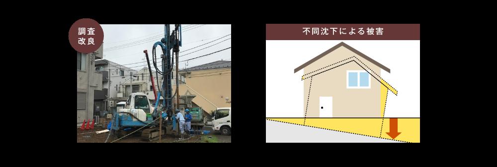 江戸川区で自然素材の注文住宅を建てるニットー住宅 不同沈下の説明図