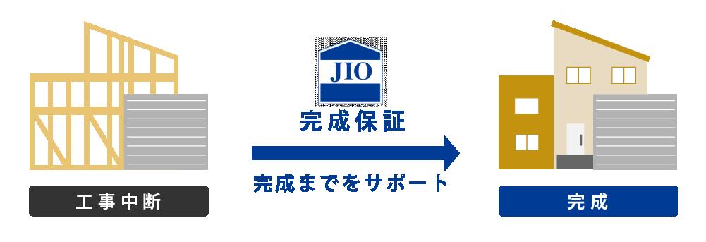 江戸川区で自然素材の注文住宅を建てるニットー住宅 完成保証の説明図