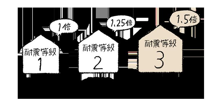 江戸川区で自然素材の注文住宅を建てるニットー住宅 耐震等級3